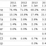 Parts de marché des CMS dans le monde